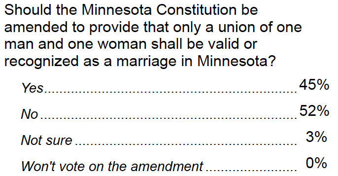 Marriage equality leads in Minnesota by 7 points two days before election
