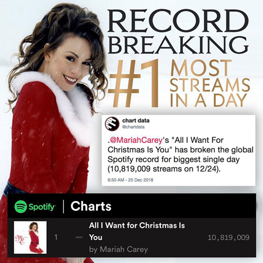"Mariah Carey ruled Christmas Eve on Spotify as her now-iconic holiday hit, ""All I Want For Christmas Is You,"" broke the all-time record for the most streams in a single day."