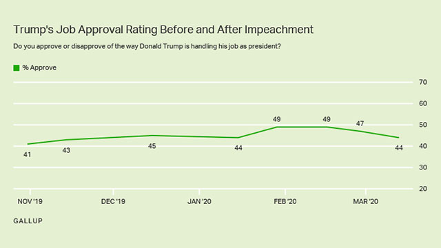Graphic showing Donald Trump's approval rating dropping to 44 percent approval.