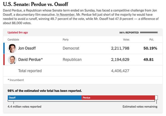 Democrat Jon Ossoff his Senate race in Georgia