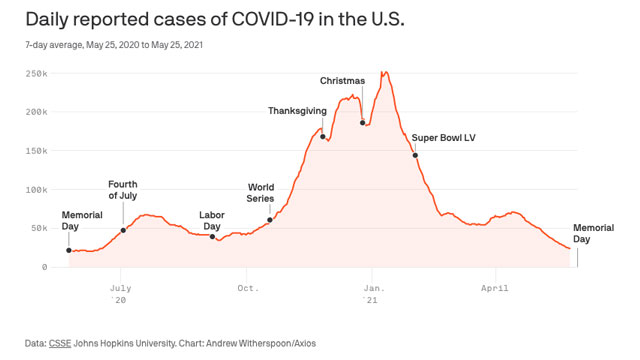 Graphic showing increase/decrease of COVID infections for past year