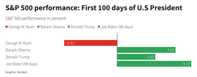 The performance of the S&P 500 during the first 100 days of the most recent presidents