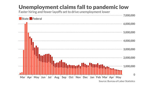 Initial unemployment claims dropped below 400K for the first time since pandemic began