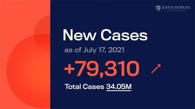 New cases of COVID-19 spiked on July 17, 2021, as the Delta variant continues to spread in the U.S.