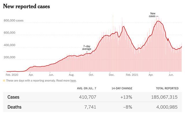 The coronavirus death toll has now surpassed 4 million