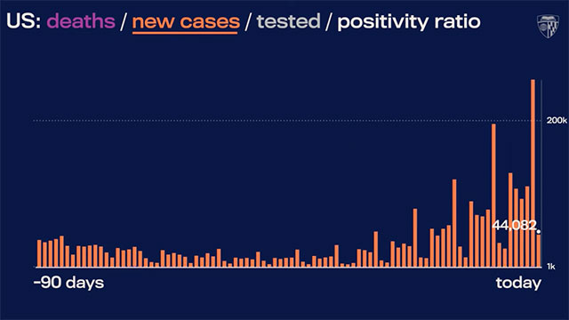 As of August 8, 2021, the US is averaging over 100K new cases of COVID-19 due to the large number of unvaccinated people