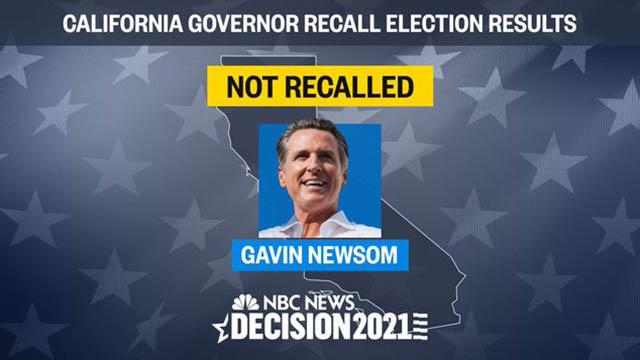 Gov. Gavin Newsom trounced his recall opponents