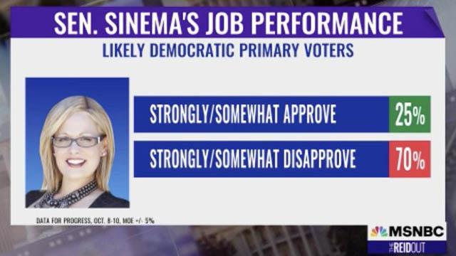 Sen. Kyrsten Sinema of Arizona says she won't vote on Biden's 'Build Back Better' package until the $1 trillion infrastructure bill is approved.